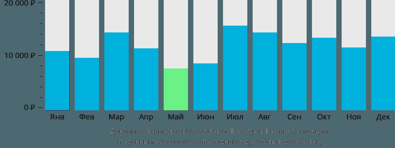 Динамика стоимости авиабилетов из Вологды в Россию по месяцам