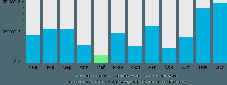 Динамика стоимости авиабилетов из Виго по месяцам
