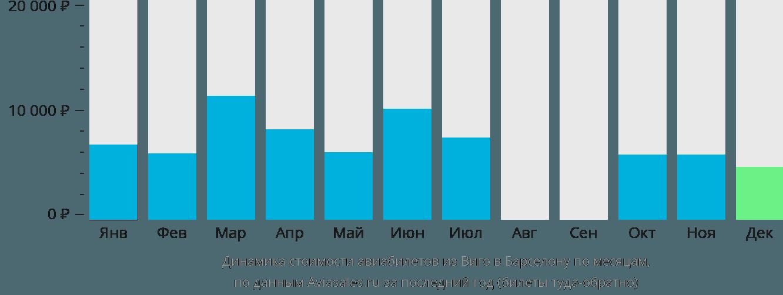 Динамика стоимости авиабилетов из Виго в Барселону по месяцам