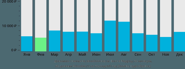 Динамика стоимости авиабилетов из Виго в Мадрид по месяцам
