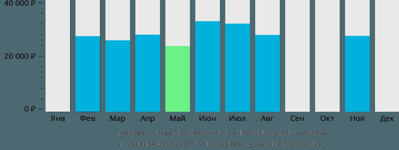 Динамика стоимости авиабилетов из Виго в Москву по месяцам
