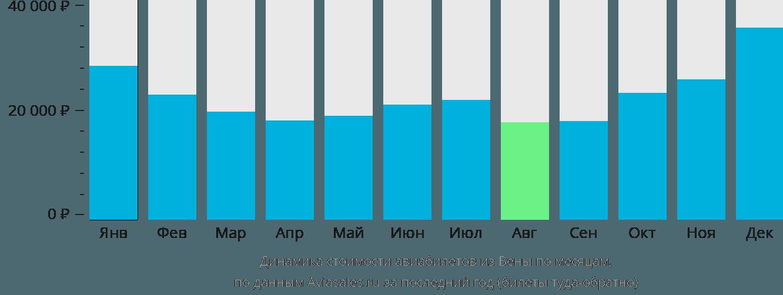 Динамика стоимости авиабилетов из Вены по месяцам