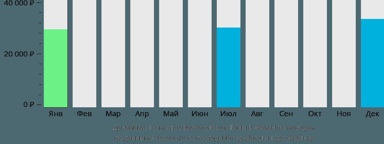 Динамика стоимости авиабилетов из Вены в Абакан по месяцам