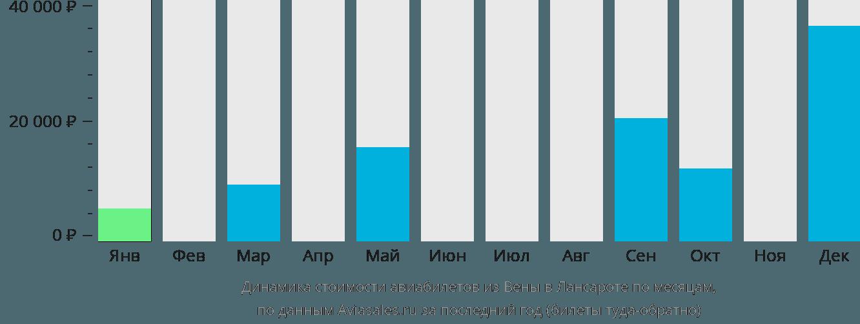 Динамика стоимости авиабилетов из Вены в Лансароте по месяцам