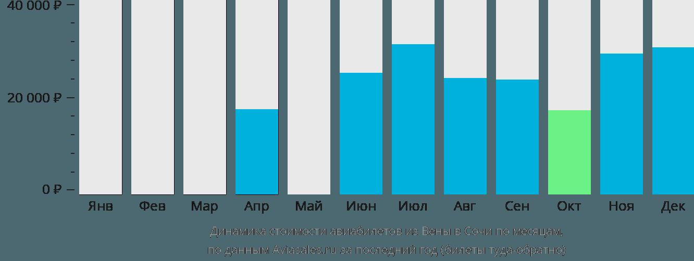 Динамика стоимости авиабилетов из Вены в Сочи по месяцам