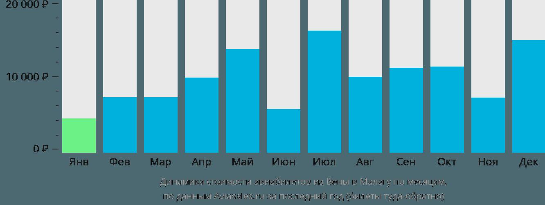 Динамика стоимости авиабилетов из Вены в Малагу по месяцам
