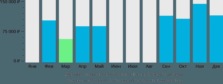 Динамика стоимости авиабилетов из Вены в Окленд по месяцам