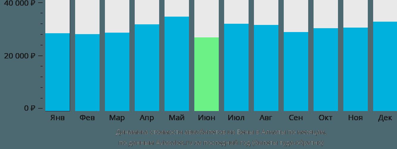 Динамика стоимости авиабилетов из Вены в Алматы по месяцам