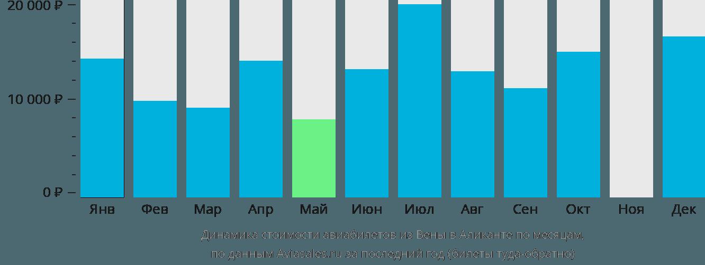 Динамика стоимости авиабилетов из Вены в Аликанте по месяцам