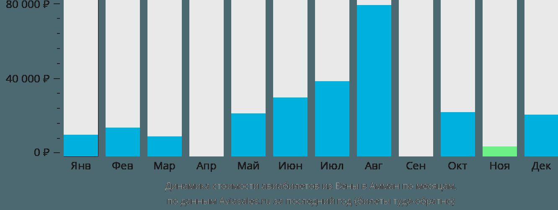 Динамика стоимости авиабилетов из Вены в Амман по месяцам