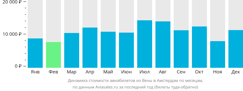 Динамика стоимости авиабилетов из Вены в Амстердам по месяцам