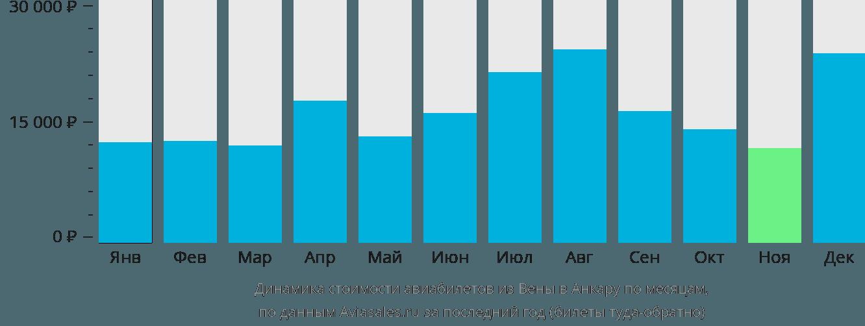 Динамика стоимости авиабилетов из Вены в Анкару по месяцам