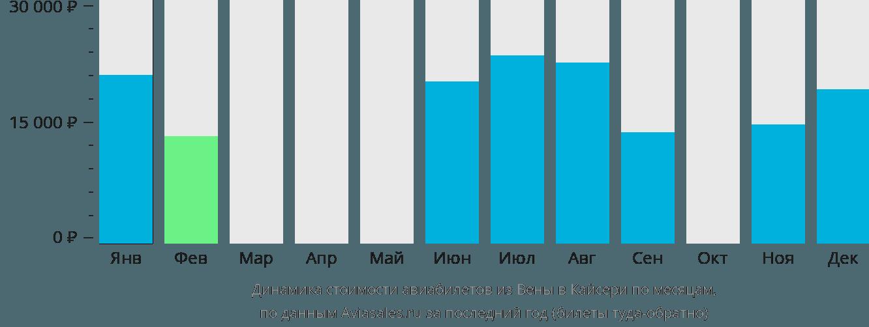 Динамика стоимости авиабилетов из Вены в Кайсери по месяцам