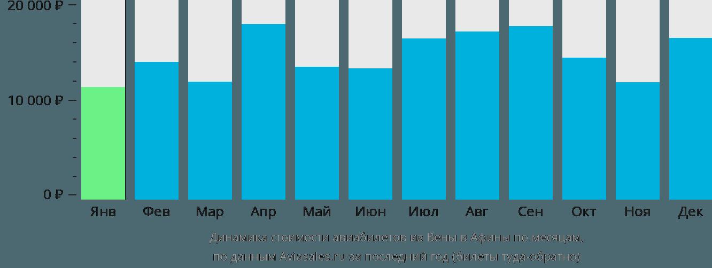 Динамика стоимости авиабилетов из Вены в Афины по месяцам