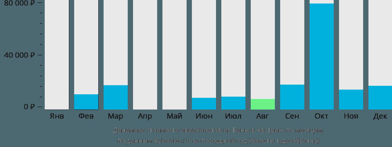 Динамика стоимости авиабилетов из Вены в Австрию по месяцам