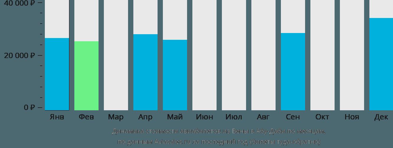 Динамика стоимости авиабилетов из Вены в Абу-Даби по месяцам