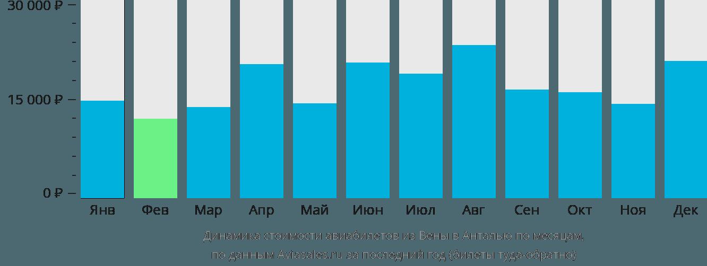 Динамика стоимости авиабилетов из Вены в Анталью по месяцам