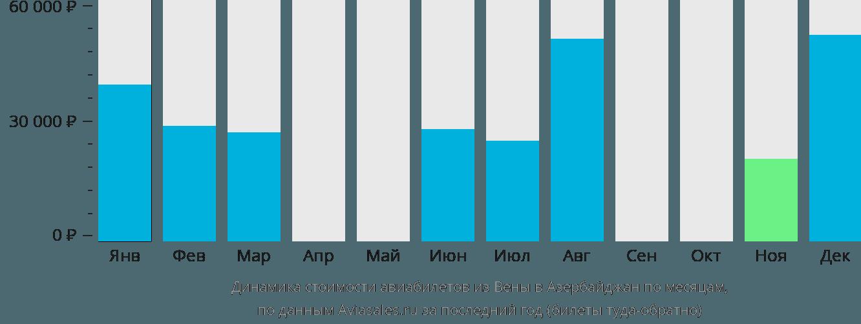Динамика стоимости авиабилетов из Вены в Азербайджан по месяцам