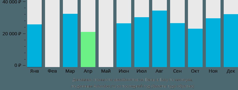 Динамика стоимости авиабилетов из Вены в Баку по месяцам