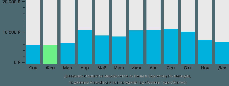 Динамика стоимости авиабилетов из Вены в Барселону по месяцам