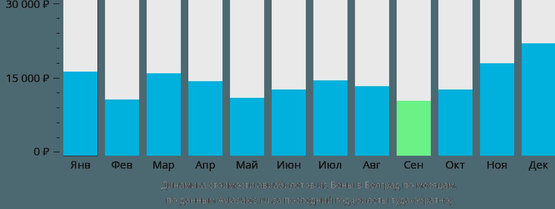 Динамика стоимости авиабилетов из Вены в Белград по месяцам