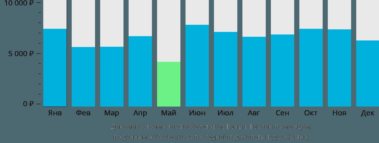 Динамика стоимости авиабилетов из Вены в Берлин по месяцам