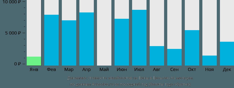 Динамика стоимости авиабилетов из Вены в Бельгию по месяцам