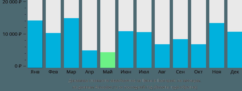 Динамика стоимости авиабилетов из Вены в Болгарию по месяцам