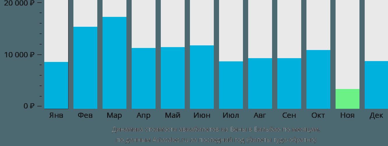 Динамика стоимости авиабилетов из Вены в Бильбао по месяцам