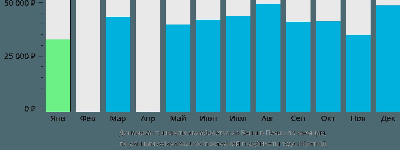 Динамика стоимости авиабилетов из Вены в Пекин по месяцам