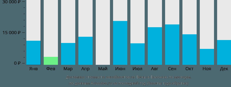 Динамика стоимости авиабилетов из Вены в Болонью по месяцам