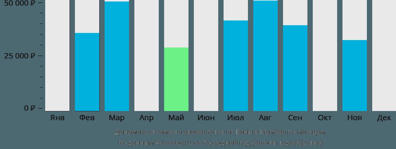 Динамика стоимости авиабилетов из Вены в Мумбаи по месяцам