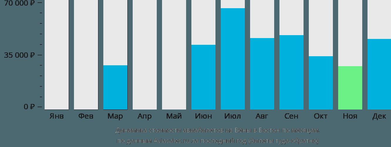 Динамика стоимости авиабилетов из Вены в Бостон по месяцам