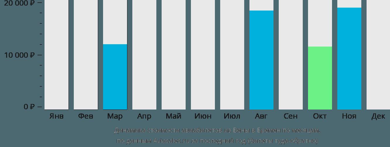 Динамика стоимости авиабилетов из Вены в Бремен по месяцам