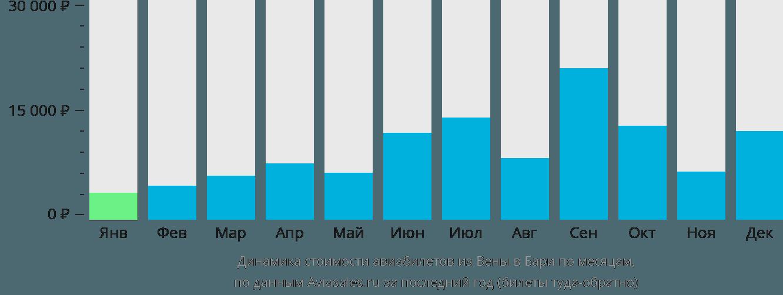 Динамика стоимости авиабилетов из Вены в Бари по месяцам