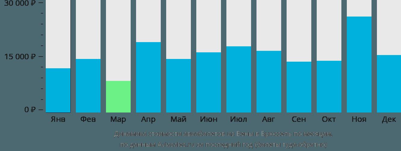 Динамика стоимости авиабилетов из Вены в Брюссель по месяцам