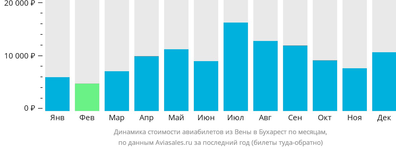 Динамика стоимости авиабилетов из Вены в Бухарест по месяцам