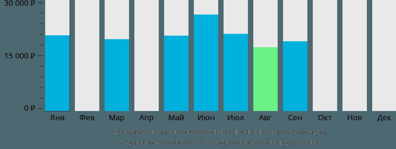 Динамика стоимости авиабилетов из Вены в Кальяри по месяцам