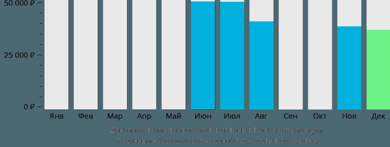 Динамика стоимости авиабилетов из Вены в Гуанчжоу по месяцам
