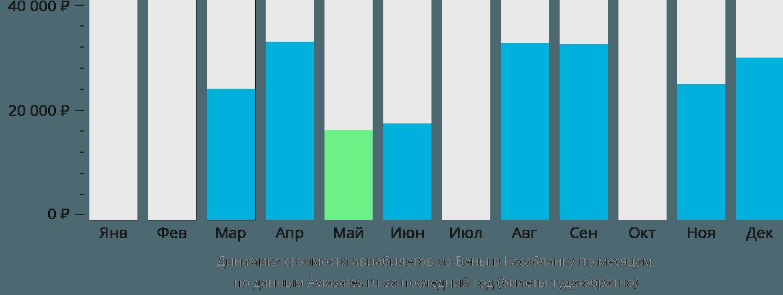 Динамика стоимости авиабилетов из Вены в Касабланку по месяцам
