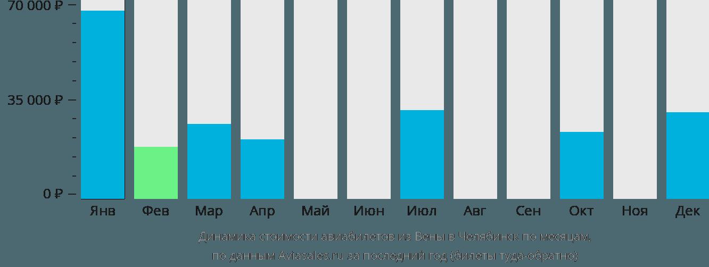 Динамика стоимости авиабилетов из Вены в Челябинск по месяцам
