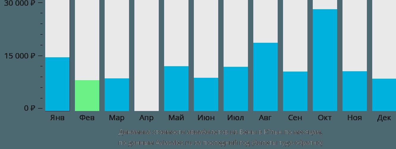 Динамика стоимости авиабилетов из Вены в Кёльн по месяцам