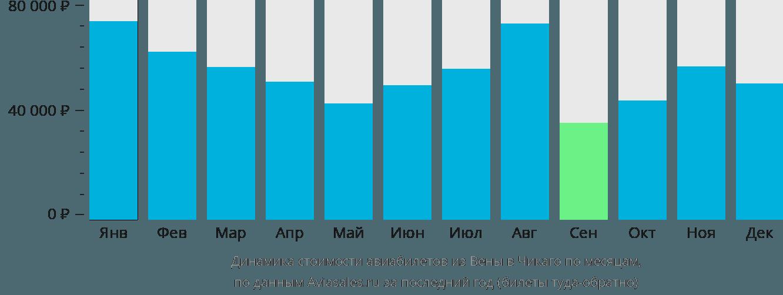 Динамика стоимости авиабилетов из Вены в Чикаго по месяцам