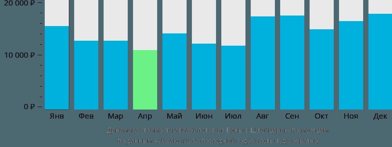 Динамика стоимости авиабилетов из Вены в Швейцарию по месяцам