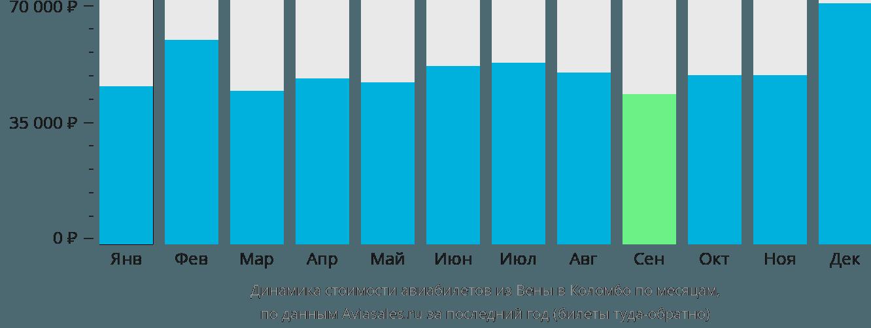 Динамика стоимости авиабилетов из Вены в Коломбо по месяцам