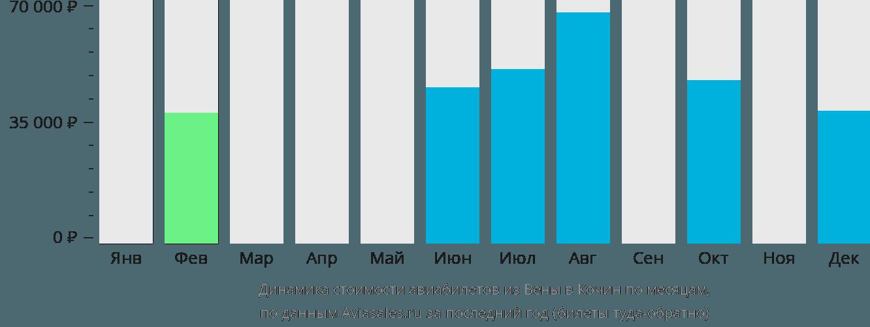 Динамика стоимости авиабилетов из Вены в Кочин по месяцам