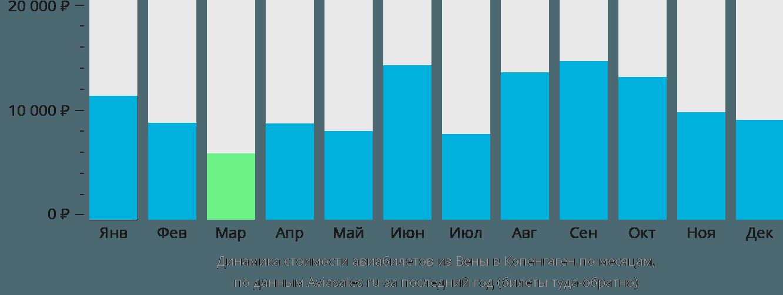 Динамика стоимости авиабилетов из Вены в Копенгаген по месяцам