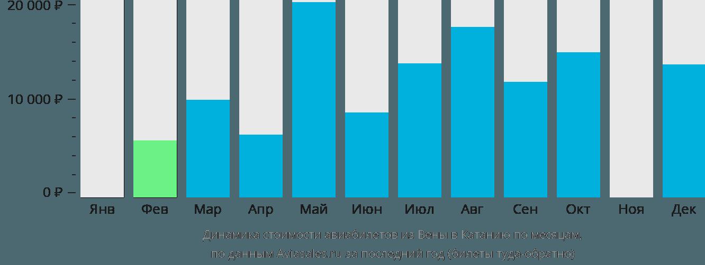 Динамика стоимости авиабилетов из Вены в Катанию по месяцам
