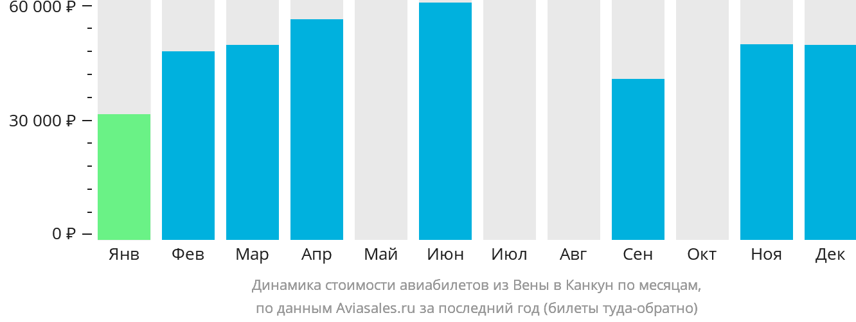 Динамика стоимости авиабилетов из Вены в Канкун по месяцам