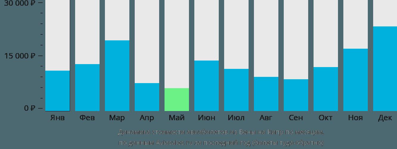 Динамика стоимости авиабилетов из Вены на Кипр по месяцам